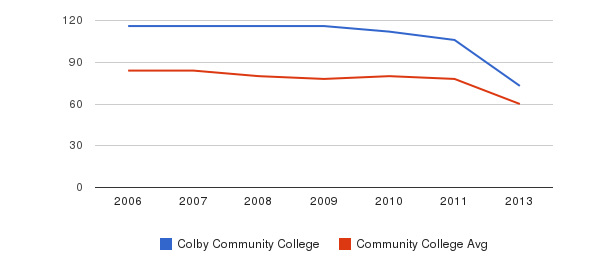 Colby Community College Total Faculty&nbsp(2006-2013)