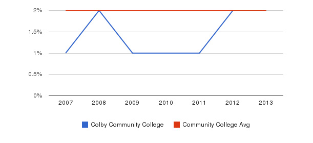 Colby Community College Asian&nbsp(2007-2013)