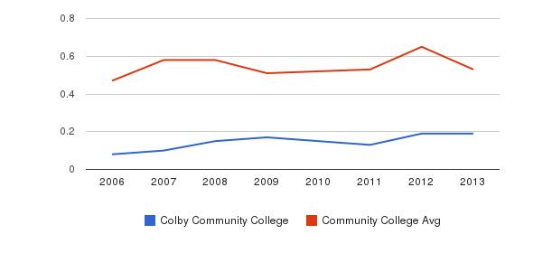 Colby Community College Diversity Score&nbsp(2006-2013)
