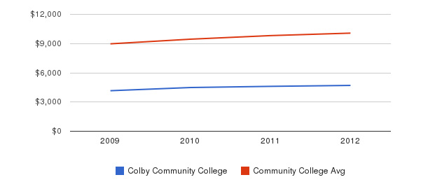 Colby Community College Out-State Tuition Fees&nbsp(2009-2012)