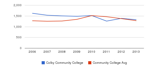 Colby Community College Total Enrollment&nbsp(2006-2013)