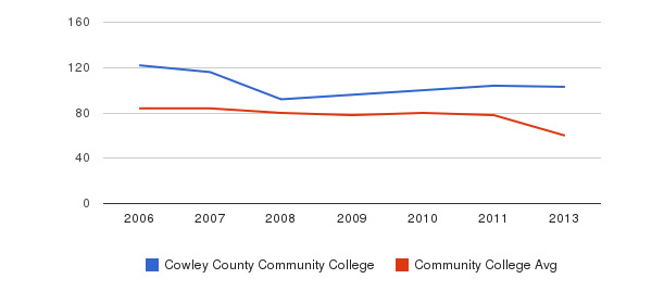 Cowley County Community College Total Faculty&nbsp(2006-2013)
