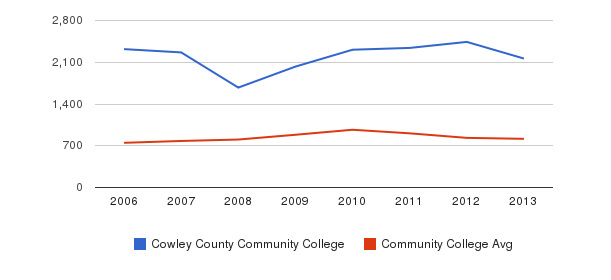 Cowley County Community College Full-Time Students&nbsp(2006-2013)