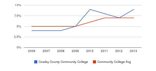 Cowley County Community College Hispanic&nbsp(2006-2013)