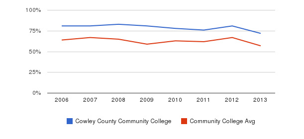 Cowley County Community College White&nbsp(2006-2013)