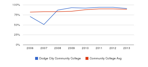 Dodge City Community College % Students Receiving Some Financial Aid&nbsp(2006-2013)