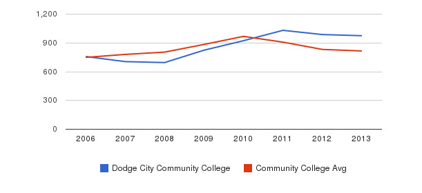 Dodge City Community College Full-Time Students&nbsp(2006-2013)