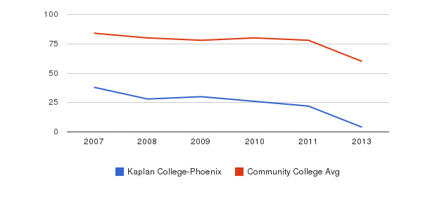 Kaplan College-Phoenix Total Faculty&nbsp(2007-2013)