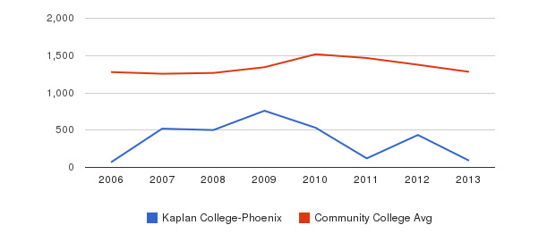 Kaplan College-Phoenix Total Enrollment&nbsp(2006-2013)