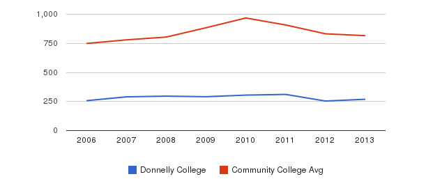 Donnelly College Full-Time Students&nbsp(2006-2013)