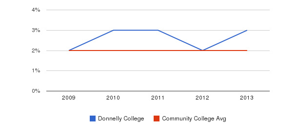 Donnelly College More&nbsp(2009-2013)