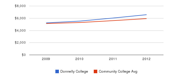 Donnelly College In-State Tuition Fees&nbsp(2009-2012)