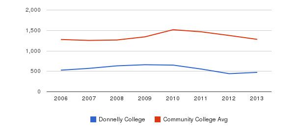 Donnelly College Total Enrollment&nbsp(2006-2013)