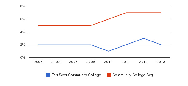 Fort Scott Community College Hispanic&nbsp(2006-2013)