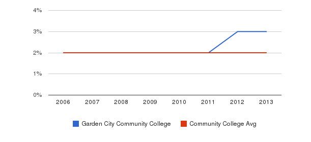 Garden City Community College Asian&nbsp(2006-2013)