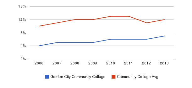 Garden City Community College Black&nbsp(2006-2013)