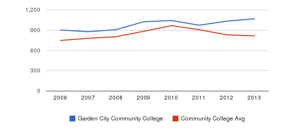 Garden City Community College Full-Time Students&nbsp(2006-2013)