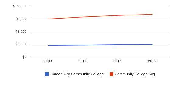 Garden City Community College Out-State Tuition Fees&nbsp(2009-2012)