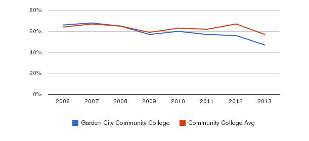 Garden City Community College White&nbsp(2006-2013)