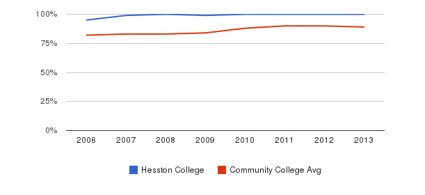 Hesston College % Students Receiving Some Financial Aid&nbsp(2006-2013)