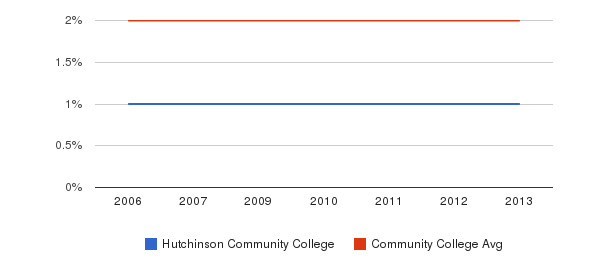 Hutchinson Community College Asian&nbsp(2006-2013)