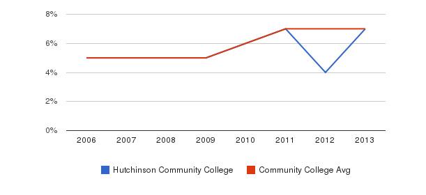 Hutchinson Community College Hispanic&nbsp(2006-2013)