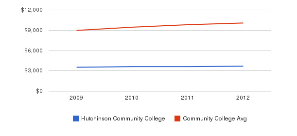 Hutchinson Community College Out-State Tuition Fees&nbsp(2009-2012)