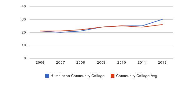 Hutchinson Community College student staff&nbsp(2006-2013)