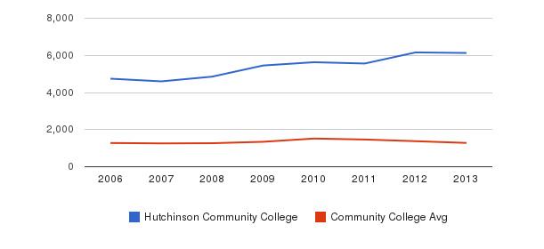 Hutchinson Community College Total Enrollment&nbsp(2006-2013)
