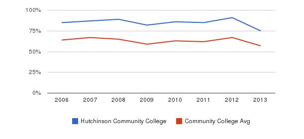 Hutchinson Community College White&nbsp(2006-2013)