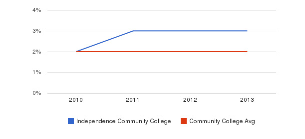 Independence Community College More&nbsp(2010-2013)