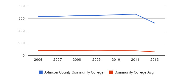 Johnson County Community College Total Faculty&nbsp(2006-2013)