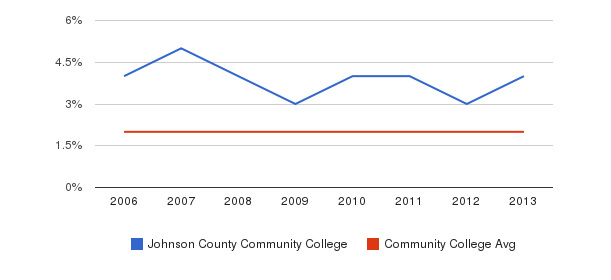 Johnson County Community College Asian&nbsp(2006-2013)