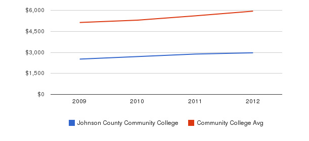 Johnson County Community College In-State Tuition Fees&nbsp(2009-2012)