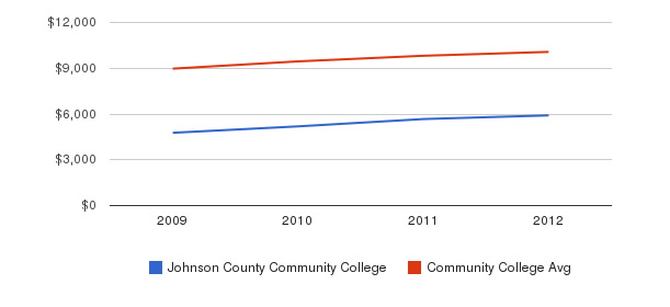 Johnson County Community College Out-State Tuition Fees&nbsp(2009-2012)
