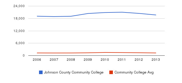 Johnson County Community College Total Enrollment&nbsp(2006-2013)