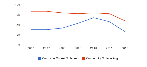Concorde Career Colleges Total Faculty&nbsp(2006-2013)