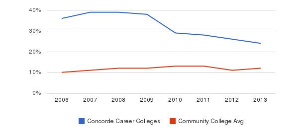 Concorde Career Colleges Black&nbsp(2006-2013)