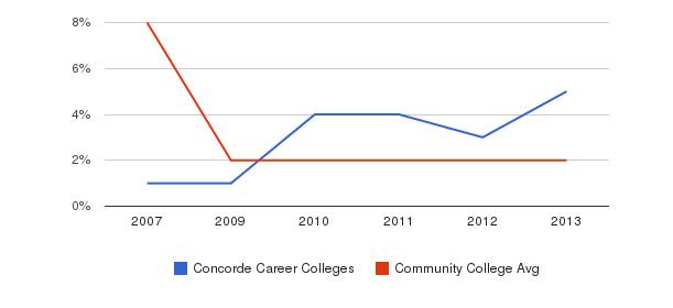 Concorde Career Colleges More&nbsp(2007-2013)