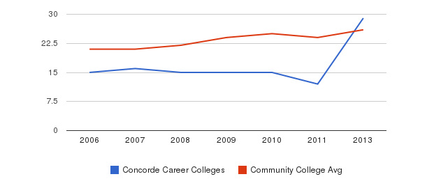 Concorde Career Colleges student staff&nbsp(2006-2013)