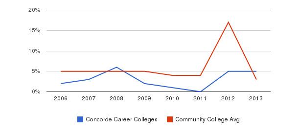 Concorde Career Colleges Unknown&nbsp(2006-2013)