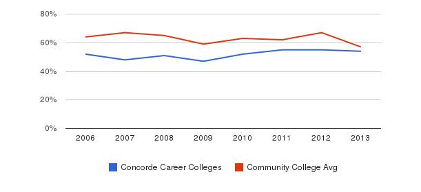 Concorde Career Colleges White&nbsp(2006-2013)