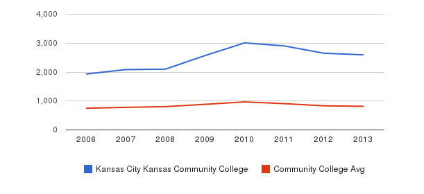 Kansas City Kansas Community College Full-Time Students&nbsp(2006-2013)