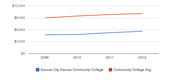 Kansas City Kansas Community College Out-State Tuition Fees&nbsp(2009-2012)