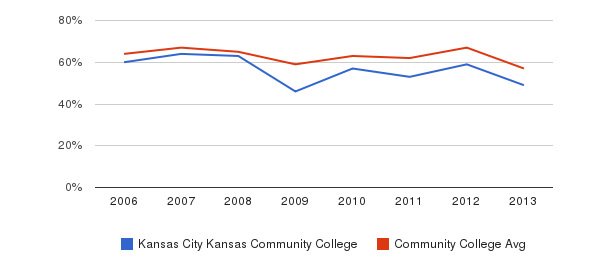 Kansas City Kansas Community College White&nbsp(2006-2013)