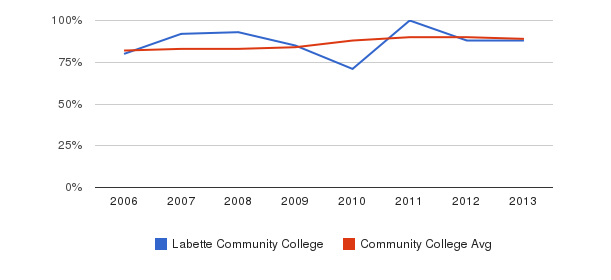Labette Community College % Students Receiving Some Financial Aid&nbsp(2006-2013)
