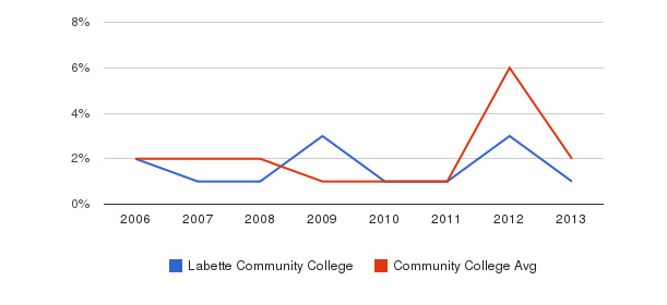 Labette Community College non_resident&nbsp(2006-2013)