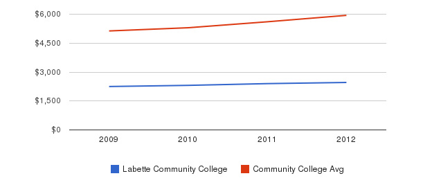 Labette Community College In-State Tuition Fees&nbsp(2009-2012)