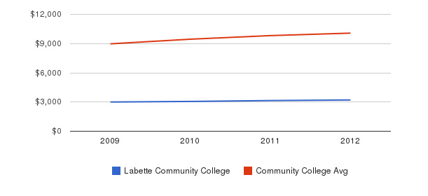Labette Community College Out-State Tuition Fees&nbsp(2009-2012)