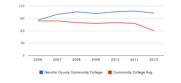 Neosho County Community College Total Faculty&nbsp(2006-2013)